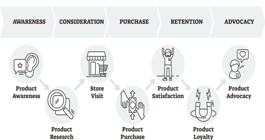 Die 5 Phasen der Customer Journey