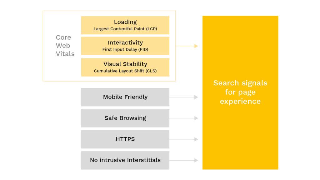 Core Web Vitals relavante Einflussfaktoren