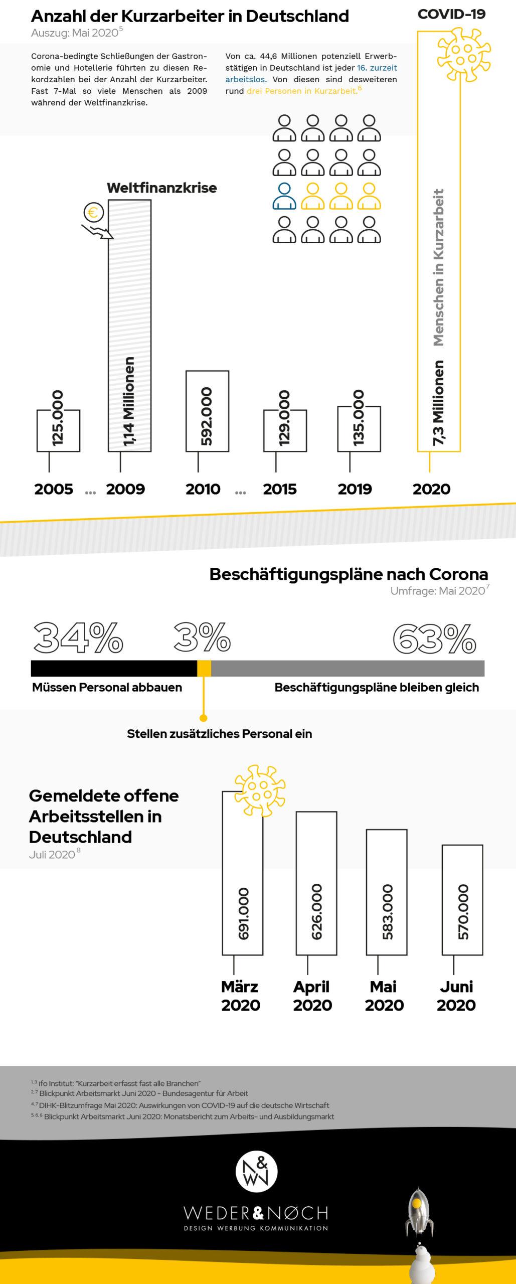 Infographic über die Kurzarbeit und Arbeitslosigkeit in Deutschland