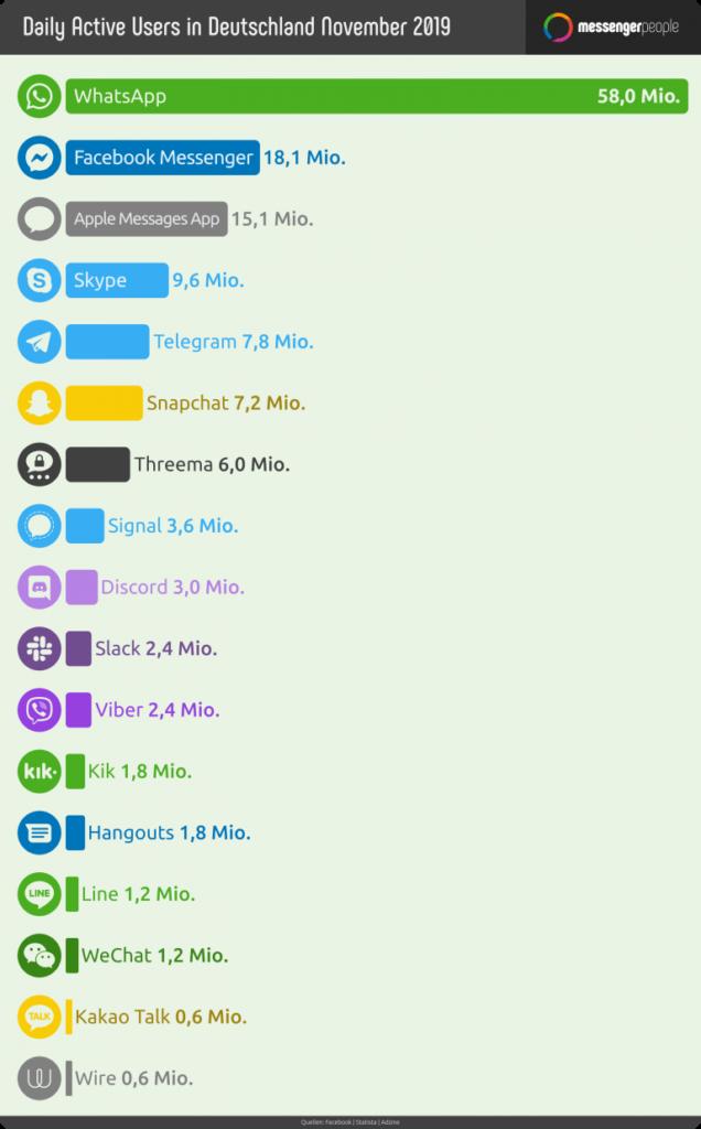 Social Commerce Infographic zu taeglichen Nutzern