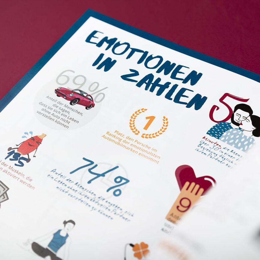 Porsche Kundenmagazin Emotionen in Zahlen
