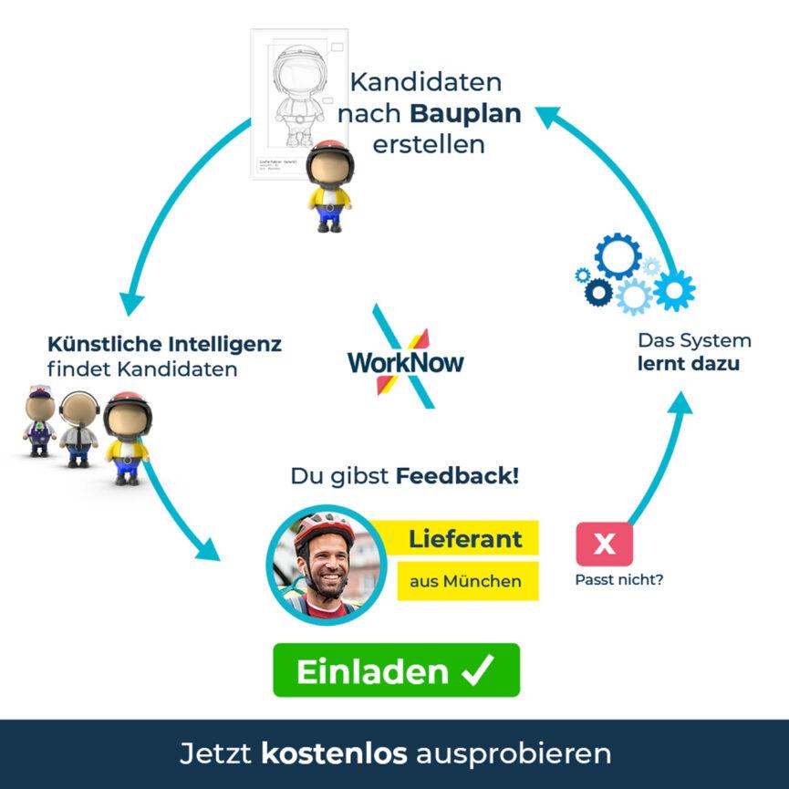 WorkNow Online Marketing Google Anzeige